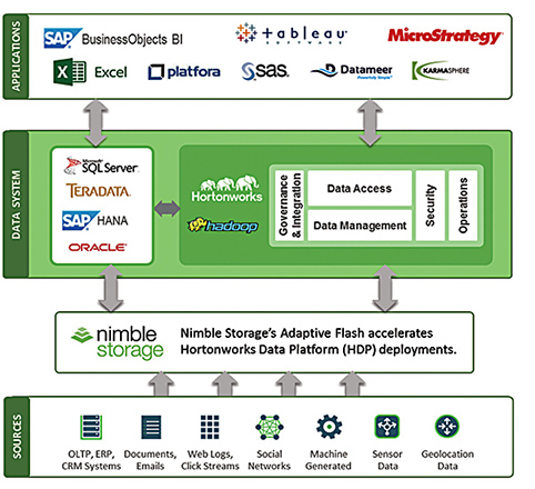 Hortonworks Diagram